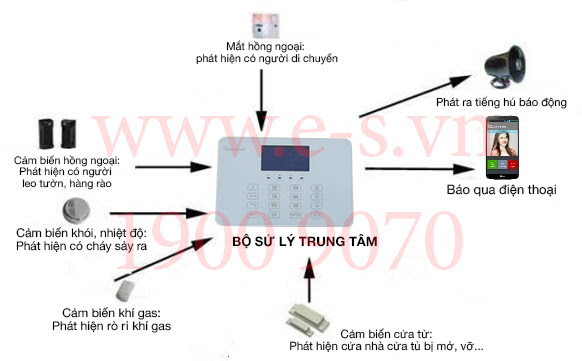 Hệ Thống Báo Trộm Qua Điện Thoại ES-K5