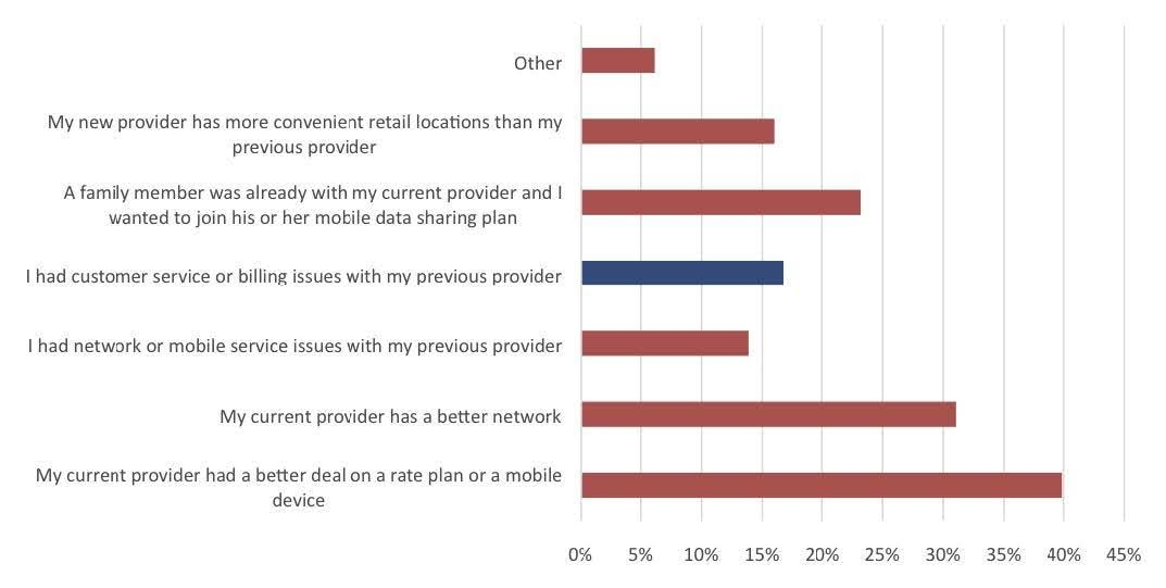 Figure 1: Reasons for Switching Mobile Service Providers. Source: iGR, 2019