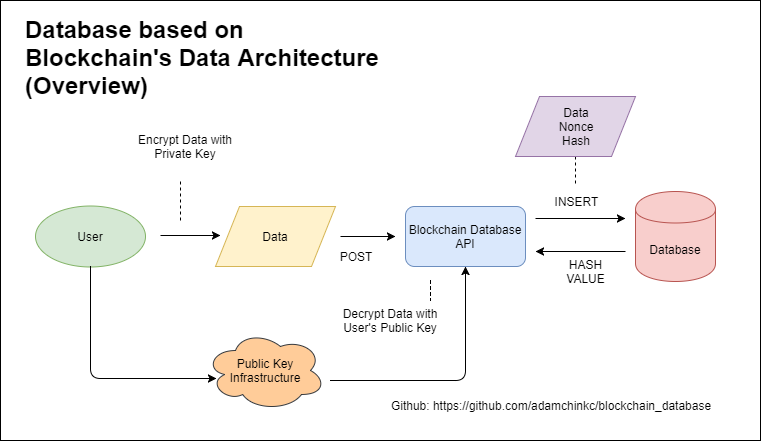 How to Use Blockchain to Build a Scalable Database?