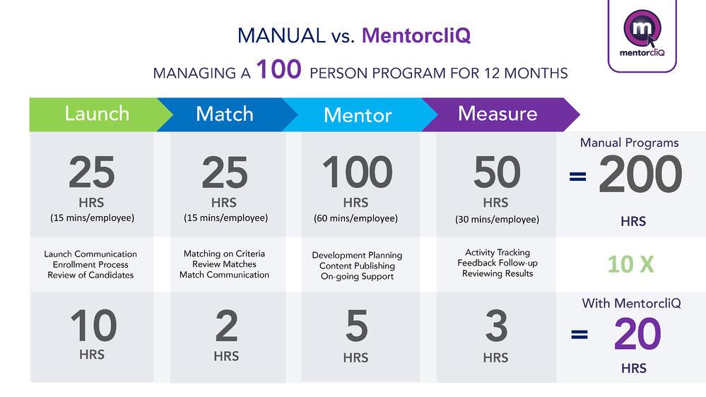 Mentoring_software_ROI