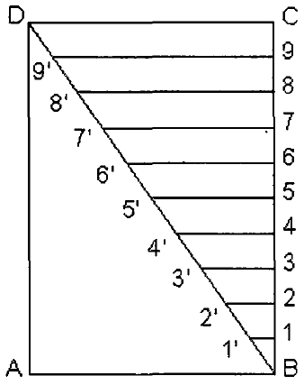 Principle of Diagonal Scale