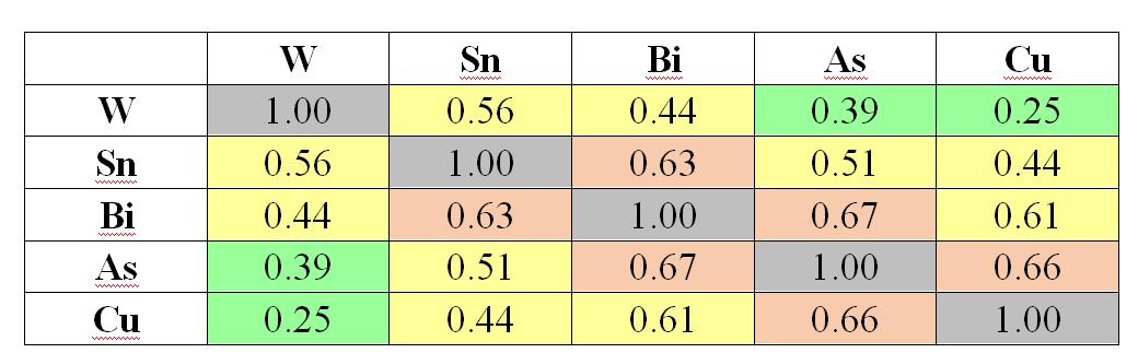 Корреляционная матрица с элементами второй ассоциации