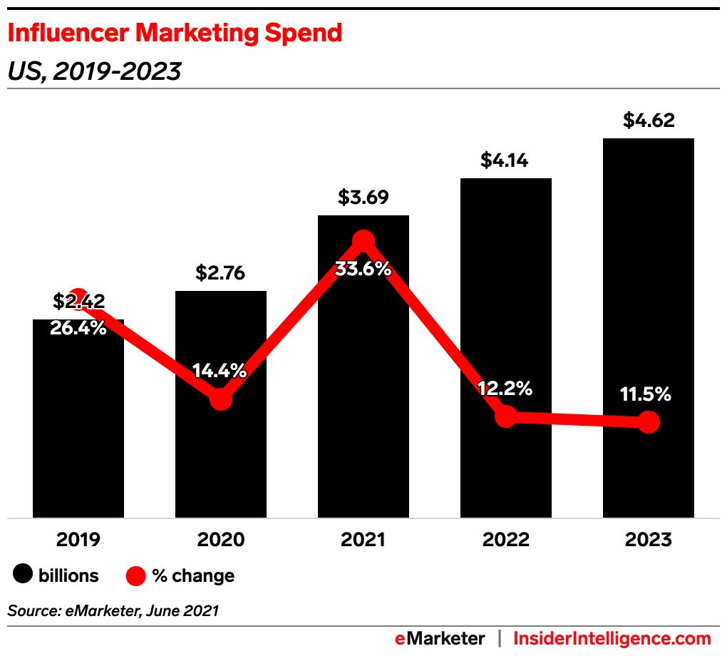 influencer marketing spend predictions grin influencer marketing