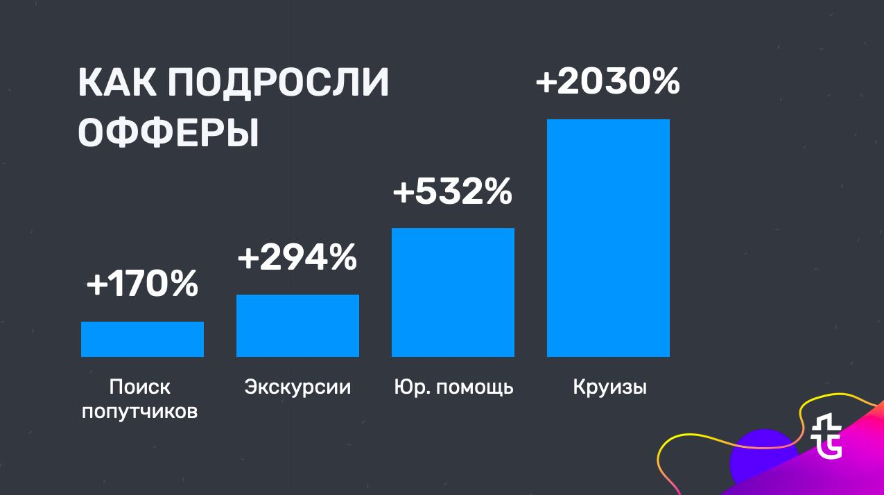 Статистика роста сегментов рекламодателей Travelpayouts в 2019 году