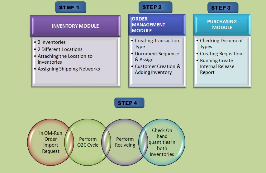 ORACLE MASTERMINDS: IR & ISO - Internal Sales Order Cycle