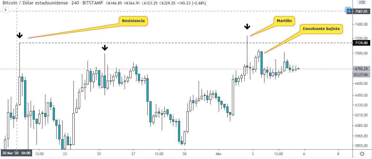 Gráfico BTC USD. Fuente TradingView.