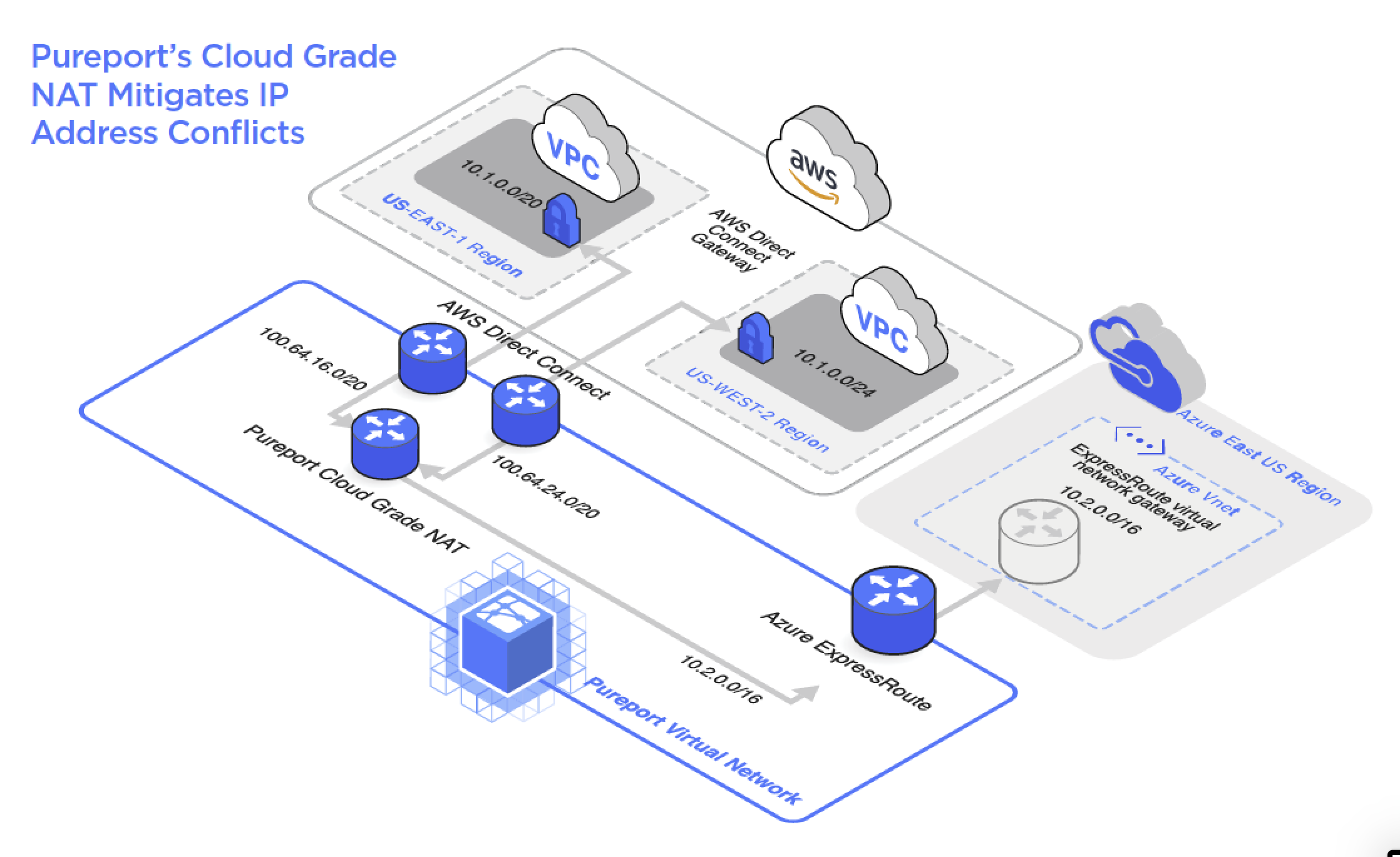 Pureport's Cloud Grade NAT Mitigates IP Address Conflicts