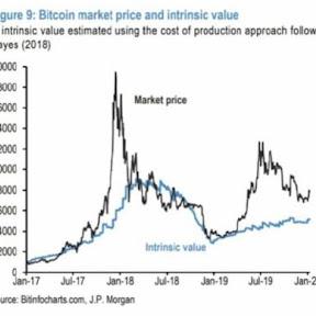 JPモルガン、「ビットコインの本質的価値は5,000ドル付近」【フィスコ・ビットコインニュース】
