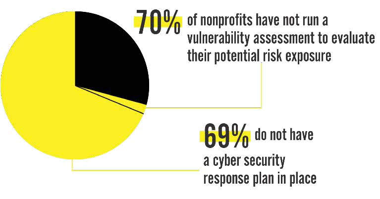 69% [of non-profits] have no cybersecurity response plan.