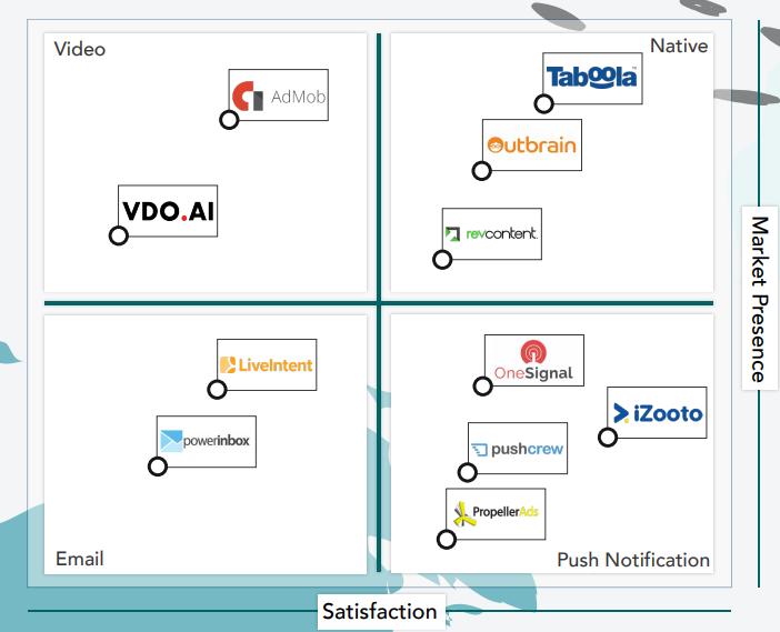 Representation of Push Ad Network landscape
