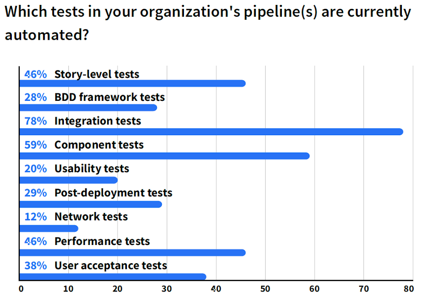 Which tests in your organization's pipeline(s) are currently automated?