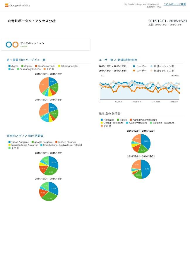 北竜町ポータル・アクセス報告2015年度(2015年12月)
