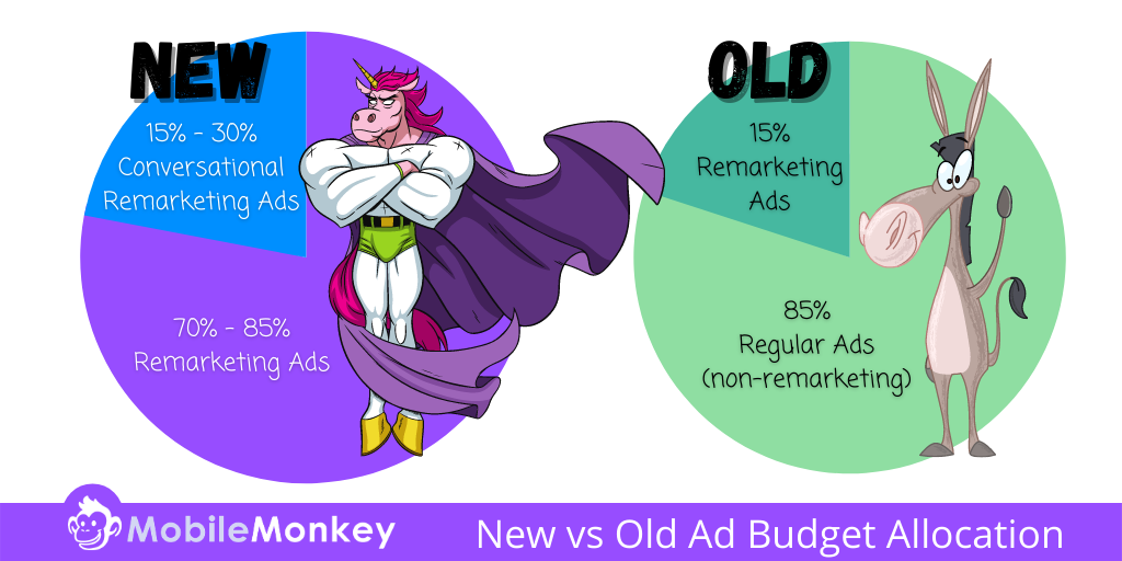 best Facebook retargeting strategy: New vs Old budget allocation