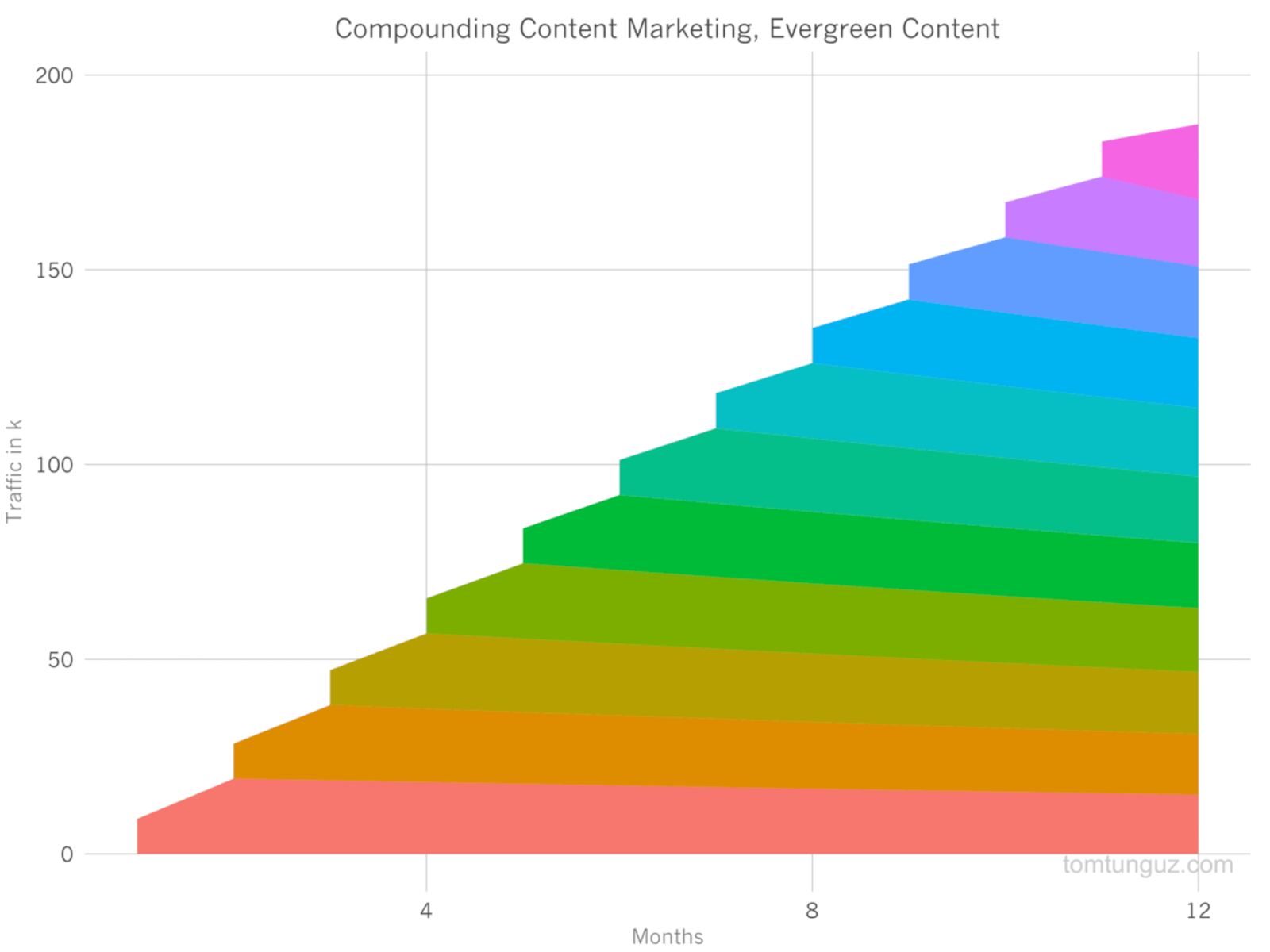 Compounding content marketing and evergreen content with a colorful graph.