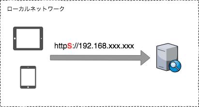 IPアドレスでの接続イメージ