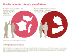 Photo: Gender equality = happy populations http://pwc.to/TCqyHk