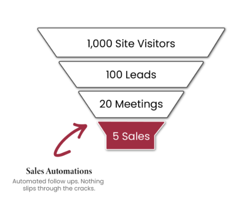 Lead Generation Marketing: The Ultimate Beginner's Guide To Increase Your Profit 10