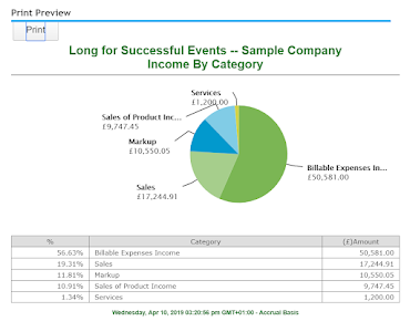 Customer income graphs