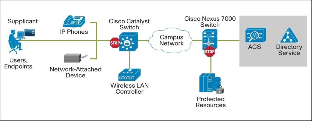 Работы CISCO ACS в сети учебного заведения