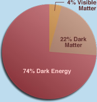 Pie Chart - 74% Dark Energy, 22% Dark Matter, 4% Visible Matter
