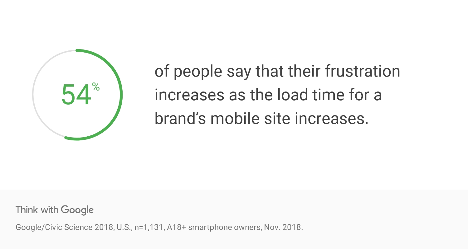 54% of people say that their frustration increases as the load time for a brand's mobile site increases.