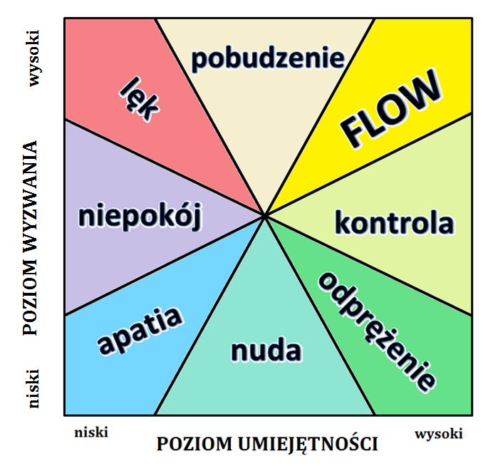 Flow gracza, GX, UX w grach