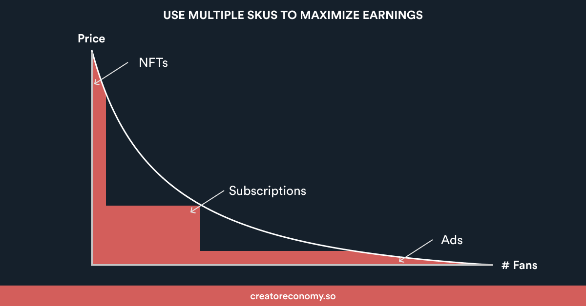 How creators can maximize their earnings with the Creator Demand Curve.