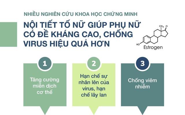 noi-tiet-khang-virus