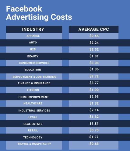 facebook advertising costs