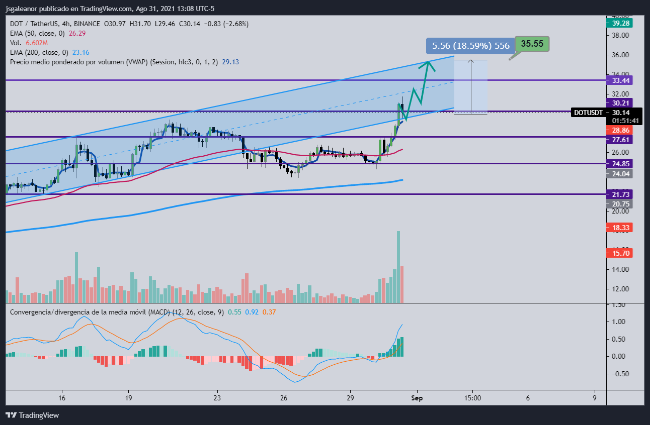 FXMAG cryptocurrencies dot, xlm, aave - technical analysis markets (lend) news aave (xlm) news stellar aave / usd technical analysis altcoin dot / usd polkadot (dot) xlm / usd messages information 2