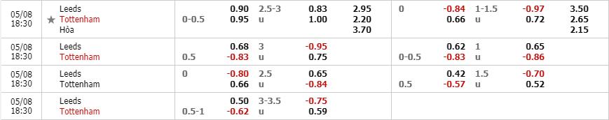 Tỷ lệ kèo Leeds United vs Tottenham Hotspur theo nhà cái Fun88