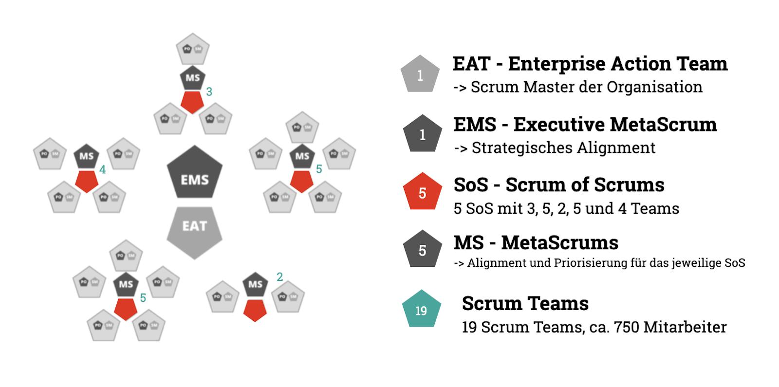Beispielhafter Aufbau (I) einer Scrum@Scale Organisation