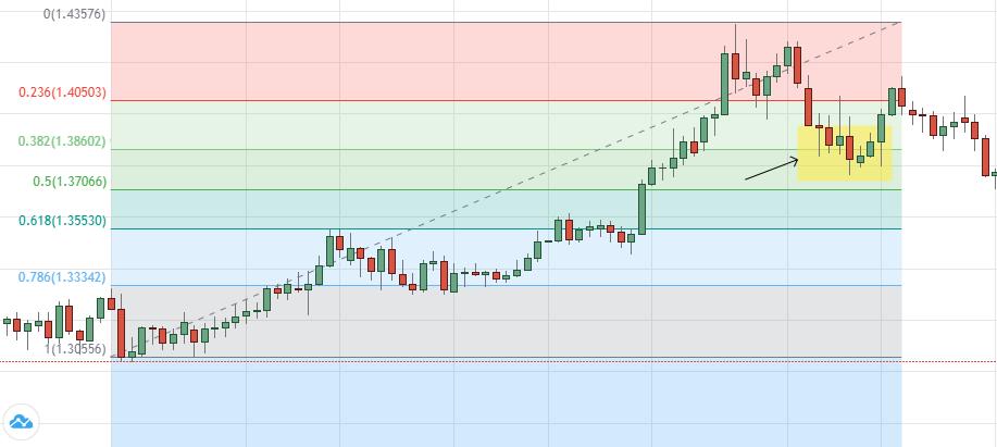 Swing Trading Retracements de Fibonacci