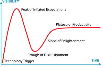Hype Cycle 3