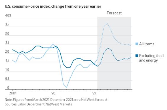 Gráfico mostra que o mercado espera que o índice siga em alta nos próximos meses, podendo atingir uma leitura superior a 3,5 por cento, para arrefecer posteriormente.