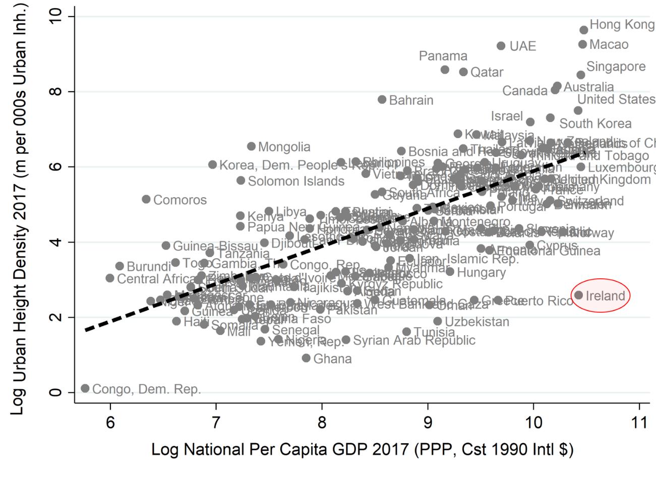 Alturas versus PIB. Este gráfico mostra a altura total de edifícios altos de um país por mil residentes urbanos em comparação com seu produto interno bruto (em escalas logísticas). Dado o PIB relativamente grande da Irlanda, ela tem menos prédios altos do que o esperado. A linha fornece a intensidade da altura média de um edifício em altura para cada nível de PIB.