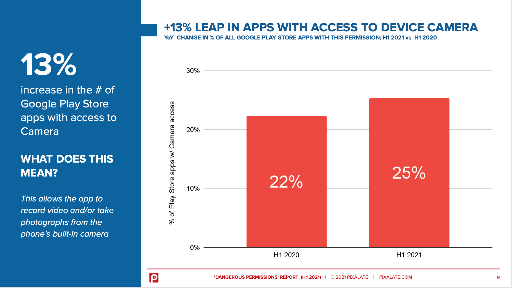 Chart Increase of apps requesting Camera Access permission in Google Play Store