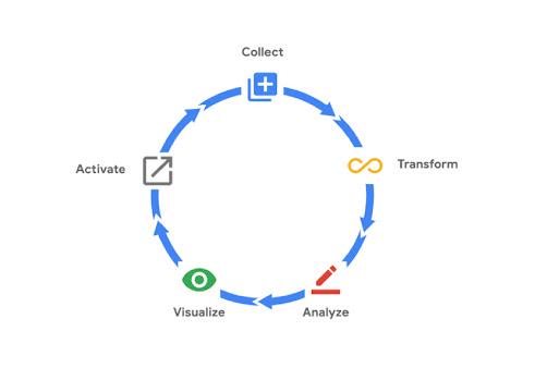 Diagrama de um fluxo circular da visualização, ativação, coleta, transformação e análise
