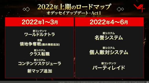 2022年上期ロードマップ