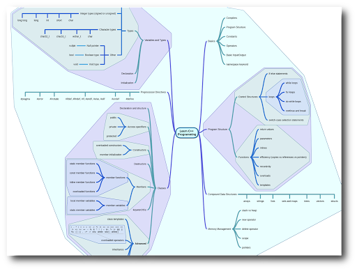 miMind - Easy Mind Mapping 1.63 screenshots 4