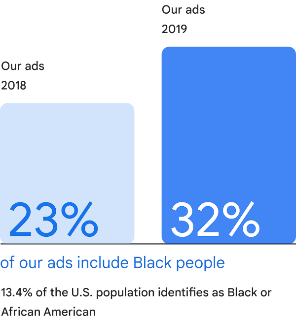 Two bar graphs showing that in 2018: 23% of our ads included Black people, and in 2019: 32% of our ads included Black people. Text stating that 13.4% of the U.S. population identifies as Black or African American.
