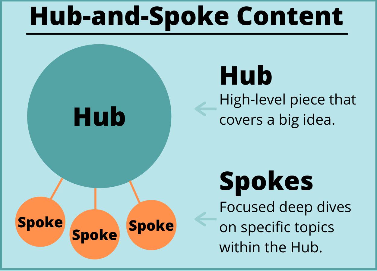 Using content marketing to land freelance copywriting jobs