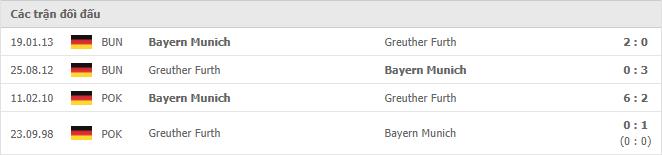 4 cuộc đối đầu gần nhất giữa Greuther Furth vs Bayern Munich