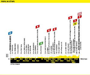 profiel etappe 2 tour de france 2021