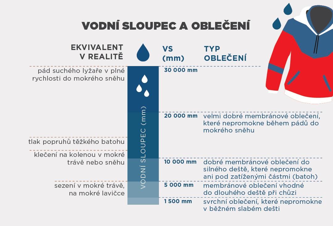 aae283a2fd Obr.  Infografika - vodní sloupec a oblečení
