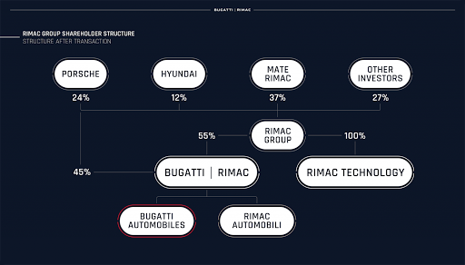 It's official: Bugatti to merge with Rimac with help from Porsche