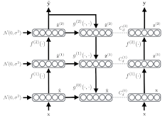 Semi-Supervised Learning with Ladder Networks
