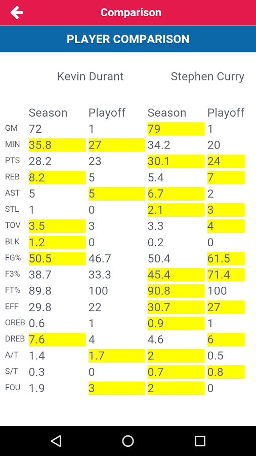 nba sortable player stats