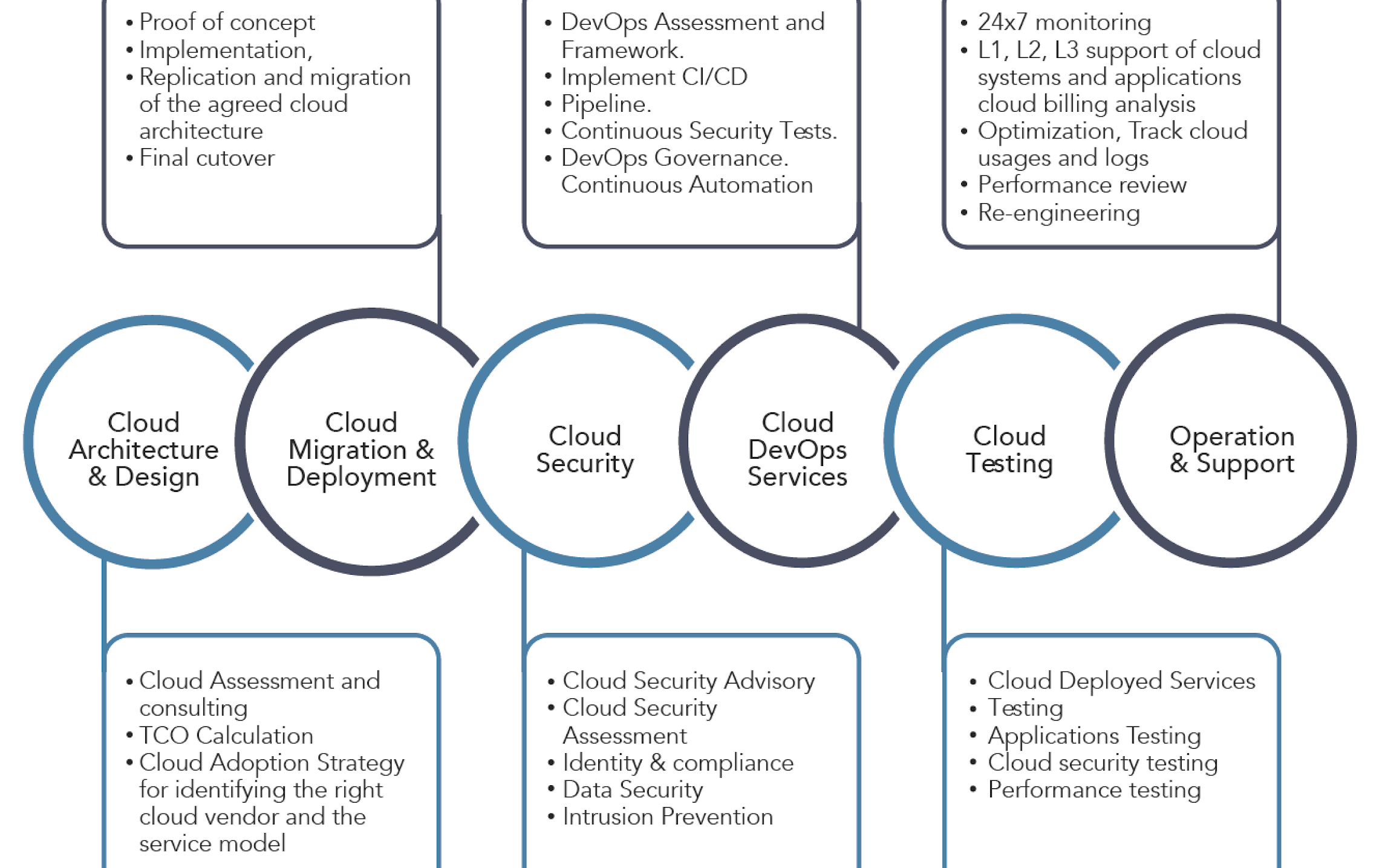 Altran Public Cloud Services