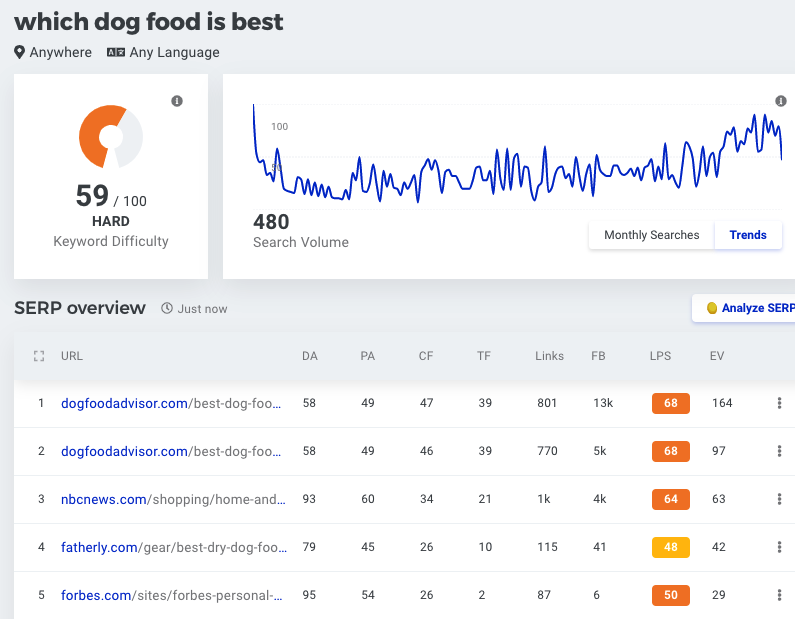 KWFINDER REVIEW - THE GOOD, THE BAD, AND THE UGLY SERPS OVERVIEW